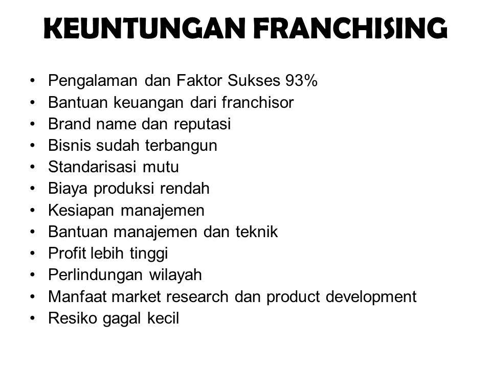 KEUNTUNGAN FRANCHISING •Pengalaman dan Faktor Sukses 93% •Bantuan keuangan dari franchisor •Brand name dan reputasi •Bisnis sudah terbangun •Standaris