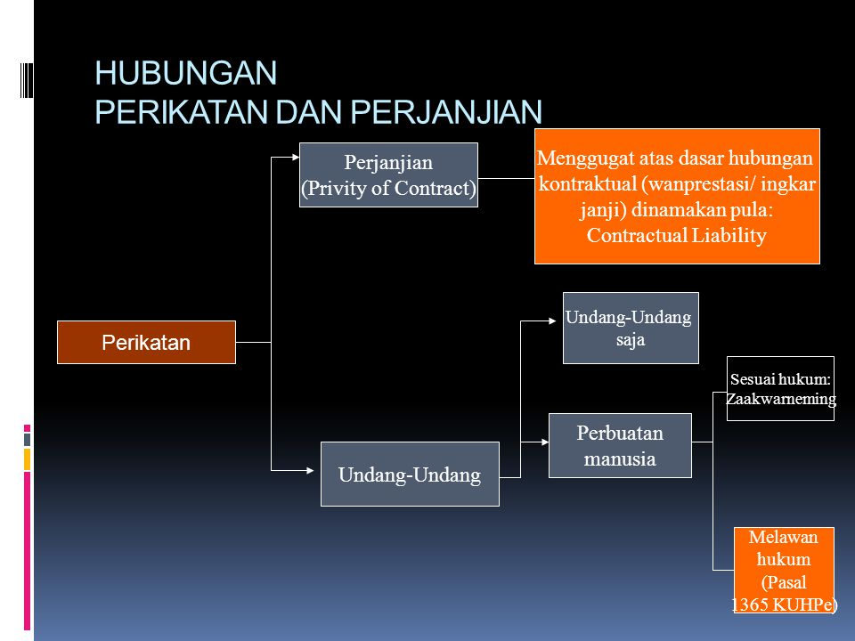 HUBUNGAN PERIKATAN DAN PERJANJIAN Perikatan Perjanjian (Privity of Contract) Menggugat atas dasar hubungan kontraktual (wanprestasi/ ingkar janji) din