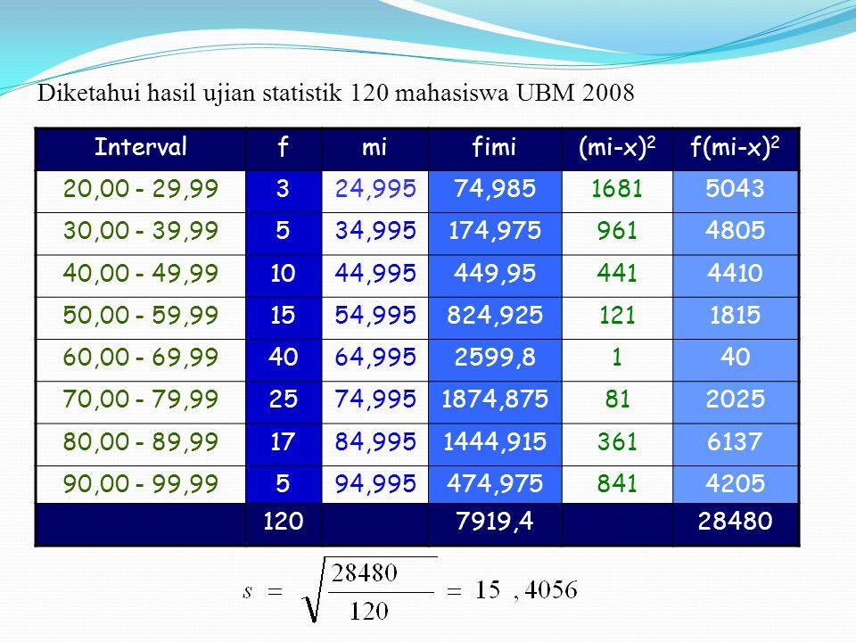 Intervalfmifimi(mi-x) 2 f(mi-x) 2 20,00 - 29,99324,99574,98516815043 30,00 - 39,99534,995174,9759614805 40,00 - 49,991044,995449,954414410 50,00 - 59,
