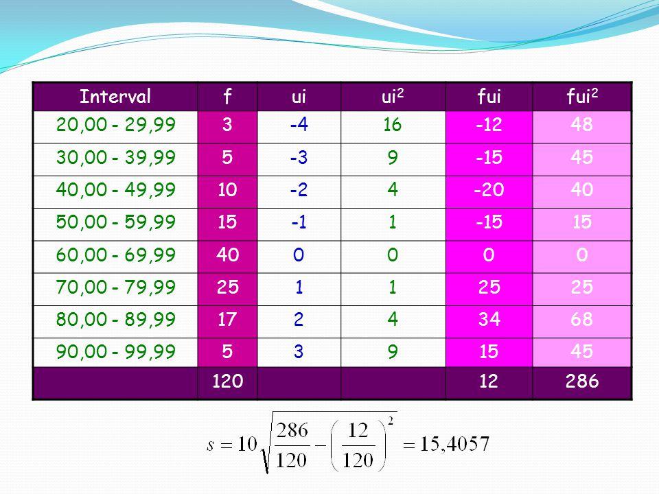 Intervalfuiui 2 fuifui 2 20,00 - 29,993-416-1248 30,00 - 39,995-39-1545 40,00 - 49,9910-24-2040 50,00 - 59,99151-1515 60,00 - 69,99400000 70,00 - 79,9