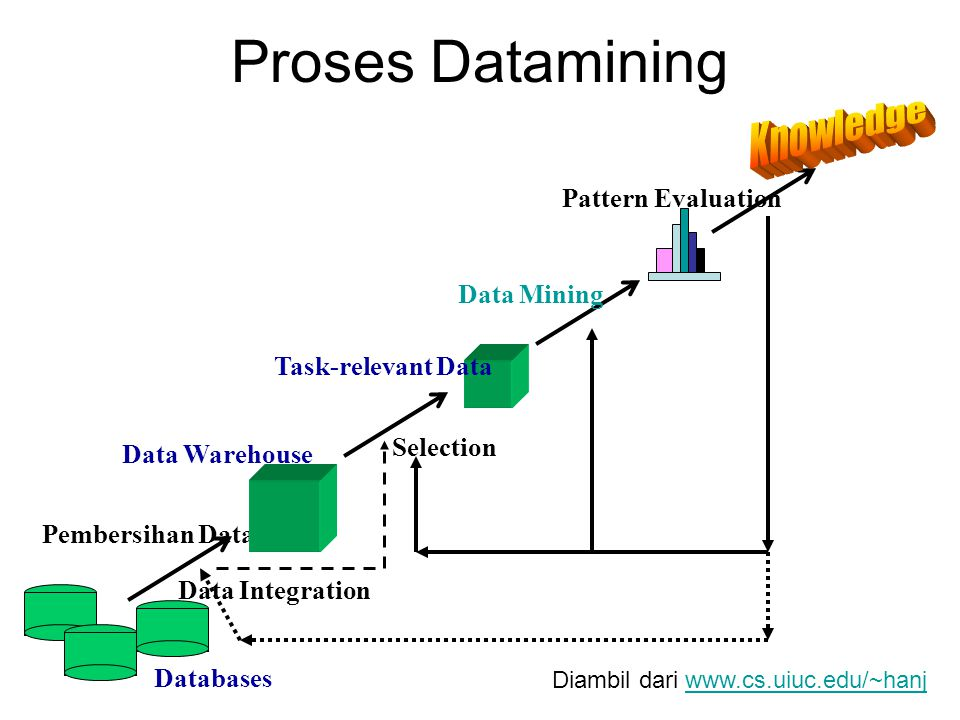 Proses Datamining Pembersihan Data Data Integration Databases Data Warehouse Task-relevant Data Selection Data Mining Pattern Evaluation Diambil dari www.cs.uiuc.edu/~hanjwww.cs.uiuc.edu/~hanj