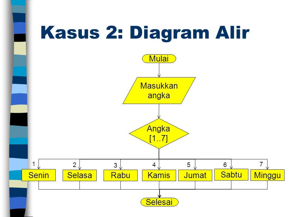 Kasus 2: Diagram Alir Mulai Masukkan angka Angka [1..7] Selesai Senin 1 SelasaRabuKamisJumat Sabtu Minggu 2 3 45 6 7
