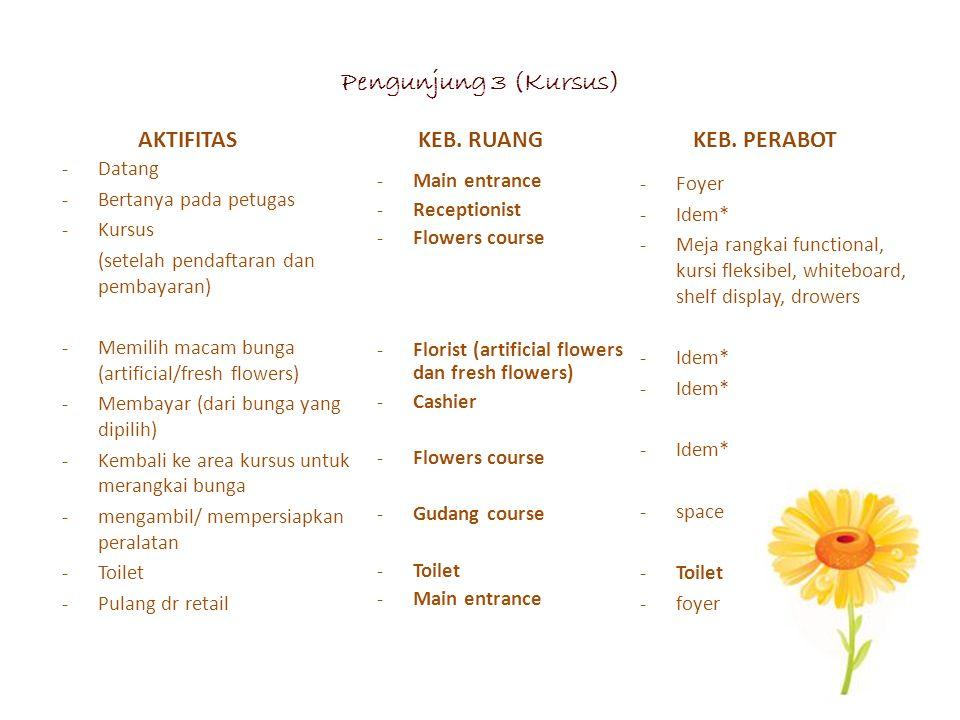 Pengunjung 3 (Kursus) -Datang -Bertanya pada petugas -Kursus (setelah pendaftaran dan pembayaran) -Memilih macam bunga (artificial/fresh flowers) -Mem