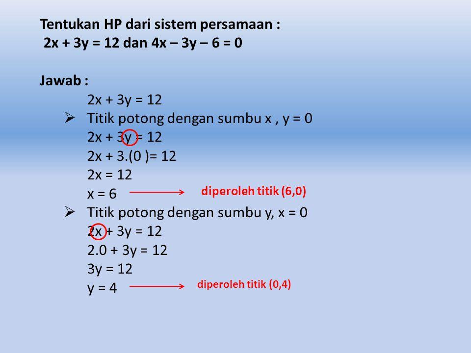 METODE GRAFIK Langkah-langkahnya adalah sebagai berikut : 1. Menentukan titik pada bidang cartesius 2. Menggambar garis dari kedua titik pada bidang c