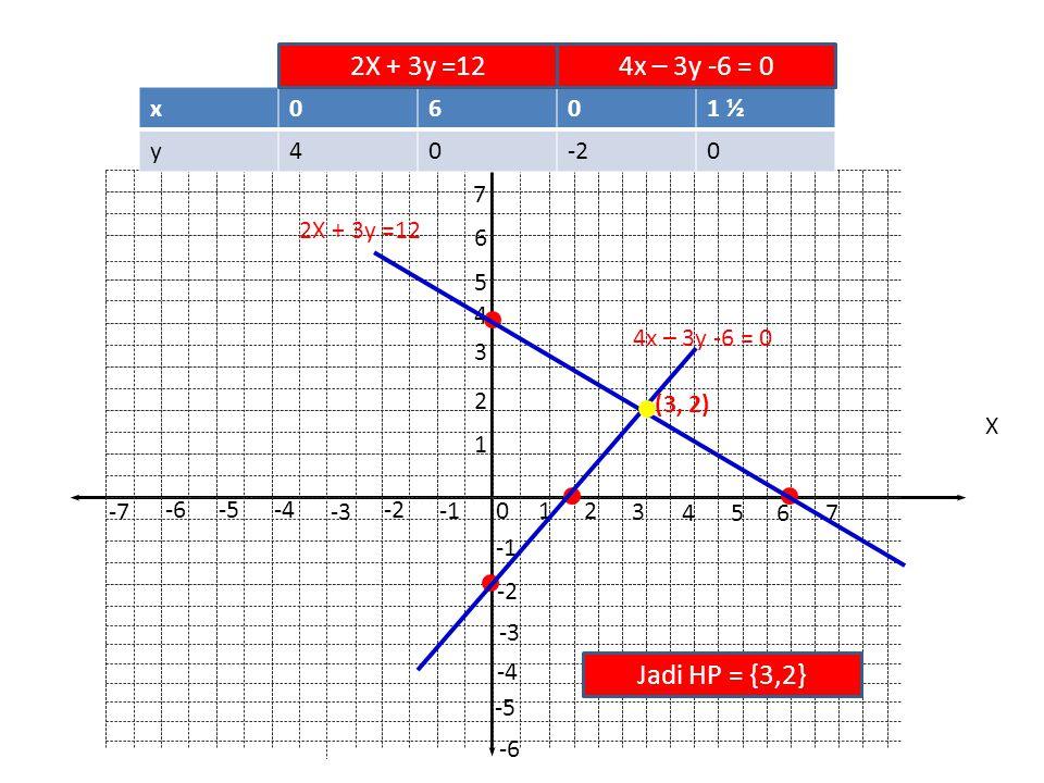 4x – 3y – 6 = 0 Titik potong dengan sumbu x, y =0 4x – 3y = 6 4x – 3.0 = 6 4x = 6 x = 6/4 x = 1½ Titik potong dengan sumbu y, x = 0 4x – 3y = 6 4.0 – 3y = 6 – 3y = 6 y = -2 ↔ 4x – 3y = 6 diperoleh titik (1½,0 ) diperoleh titik (0, -2 )