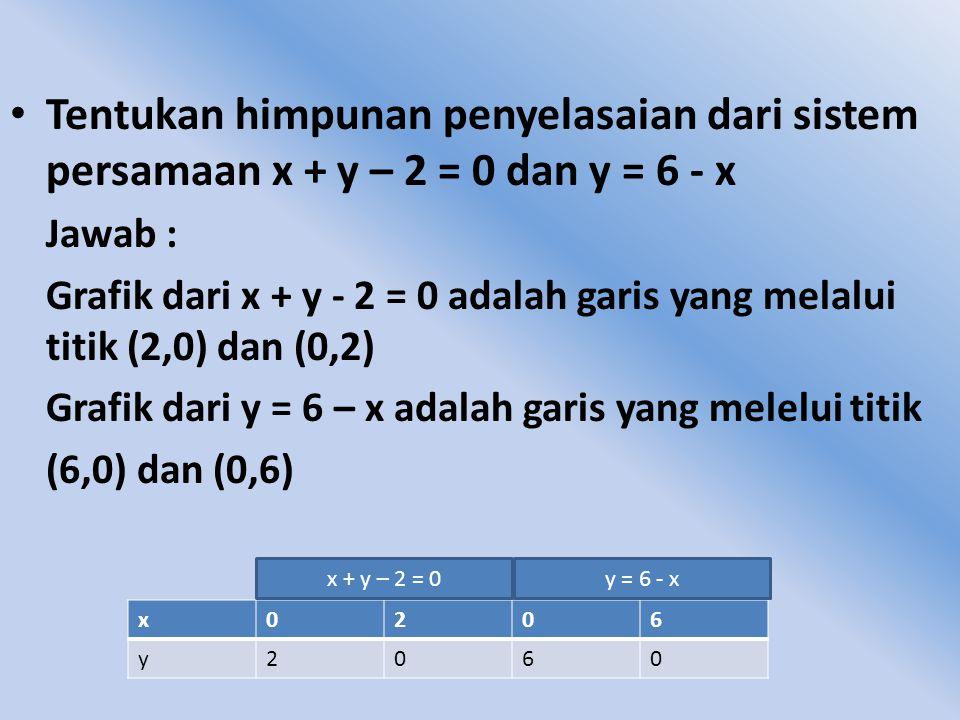X 1 7 6 5 4 3 2 0 1 3 4 6 2 5 7 -2 -6 -5 -4 -3 -2 -3 -4-5-6 -7 Y (3, 2) x0601 ½ y40-20 2X + 3y =124x – 3y -6 = 0 2X + 3y =12 4x – 3y -6 = 0 Jadi HP =