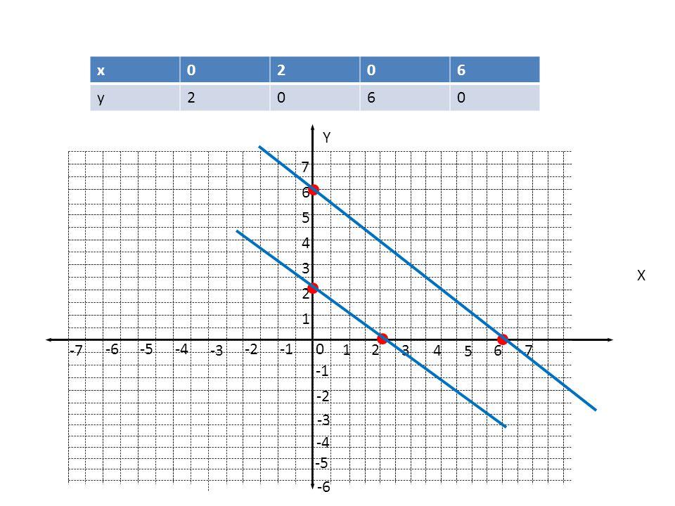• Tentukan himpunan penyelasaian dari sistem persamaan x + y – 2 = 0 dan y = 6 - x Jawab : Grafik dari x + y - 2 = 0 adalah garis yang melalui titik (2,0) dan (0,2) Grafik dari y = 6 – x adalah garis yang melelui titik (6,0) dan (0,6) x0206 y2060 x + y – 2 = 0y = 6 - x