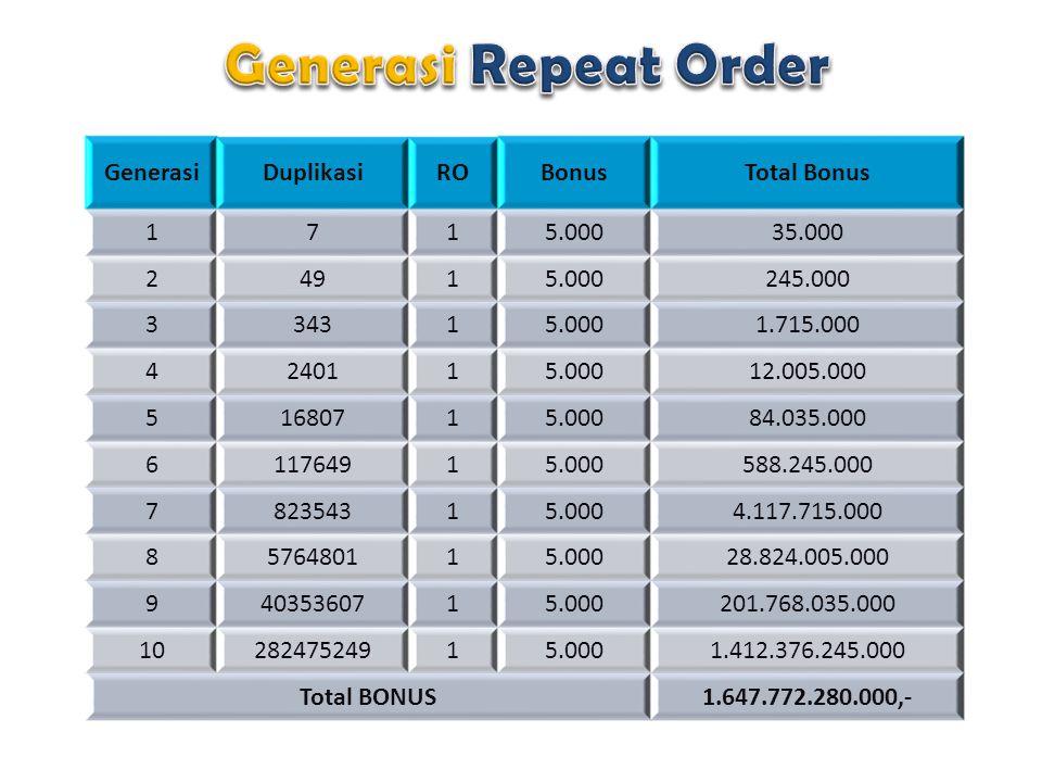 GenerasiDuplikasiROBonusTotal Bonus 1715.00035.000 24915.000245.000 334315.0001.715.000 4240115.00012.005.000 51680715.00084.035.000 611764915.000588.