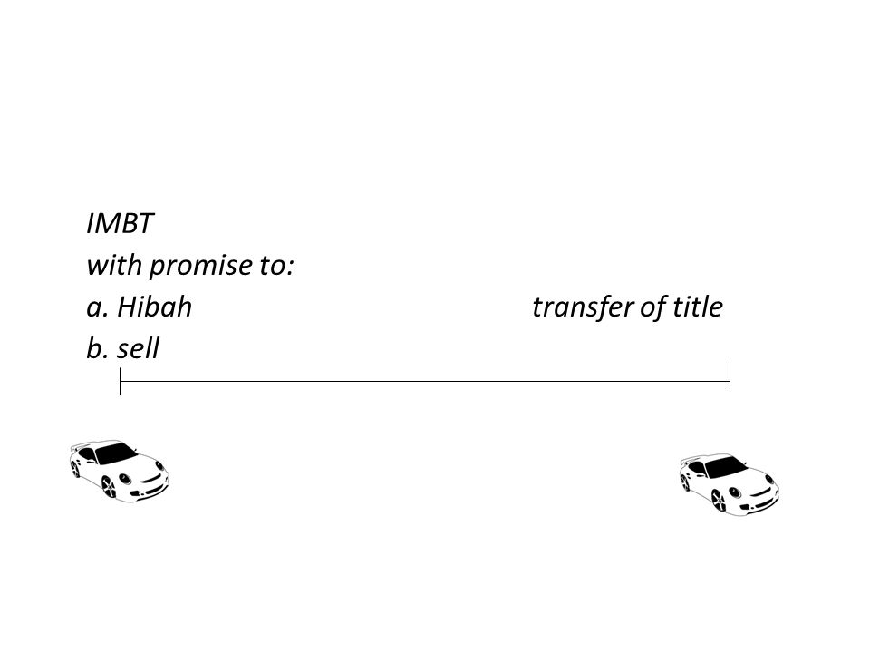 IMBT with promise to: a. Hibahtransfer of title b. sell