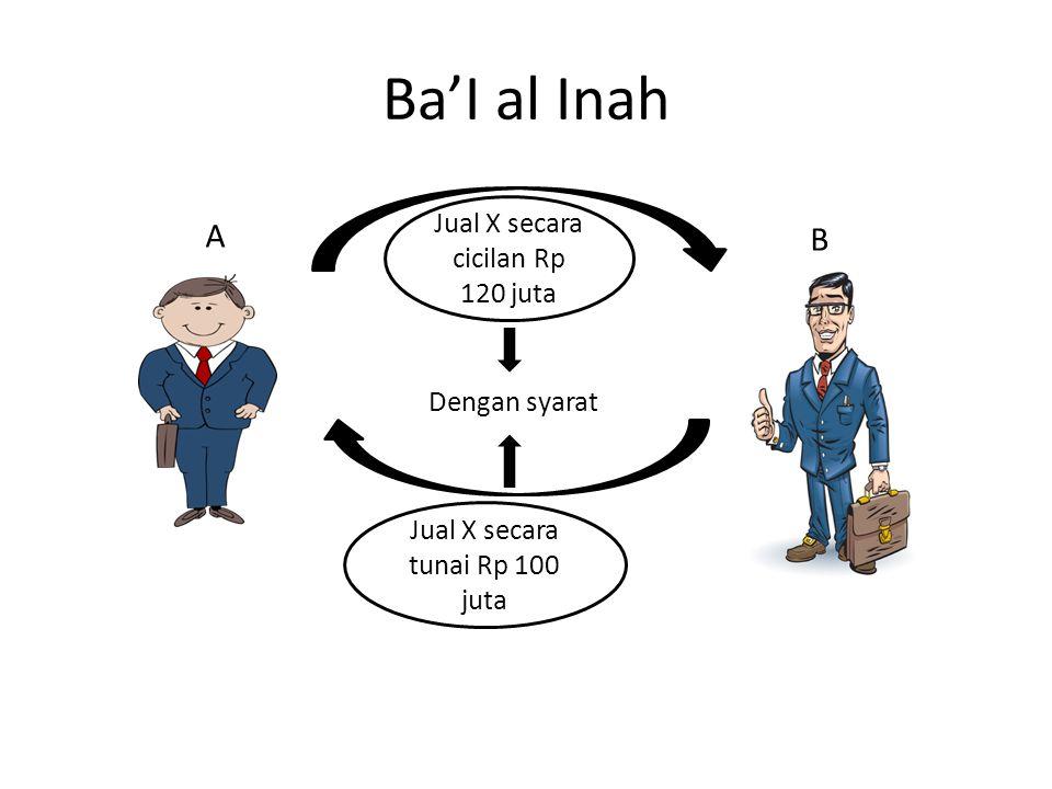 Ba'I al Inah A B Jual X secara cicilan Rp 120 juta Dengan syarat Jual X secara tunai Rp 100 juta