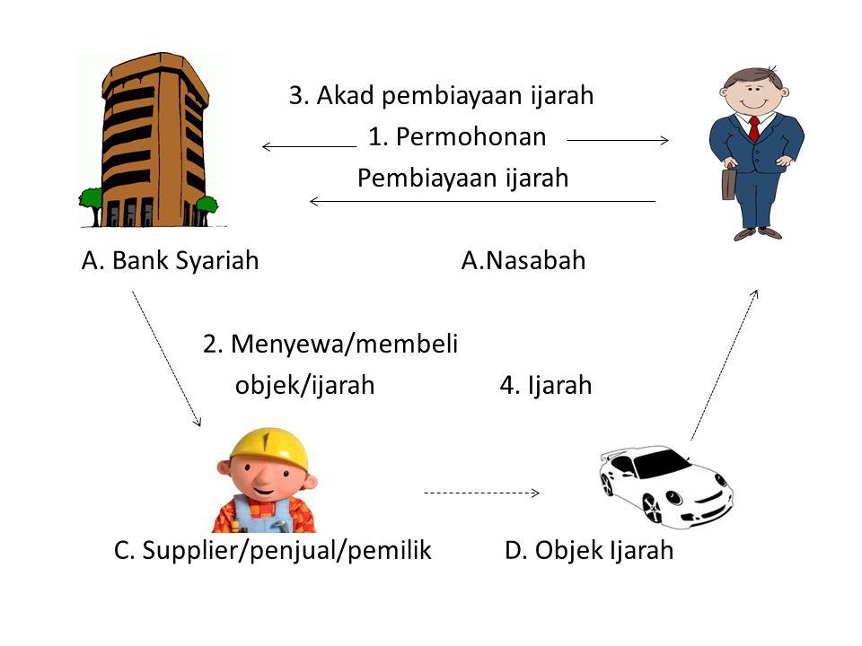 3. 3. Akad pembiayaan ijarah 1. Permohonan Pembiayaan ijarah A. Bank SyariahA.Nasabah 2. Menyewa/membeli objek/ijarah 4. Ijarah C. Supplier/penjual/pe