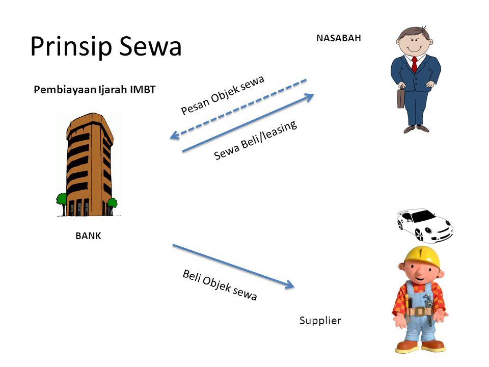 BANK NASABAH Prinsip Sewa Pembiayaan Ijarah IMBT Beli Objek sewa Supplier Pesan Objek sewa Sewa Beli/leasing