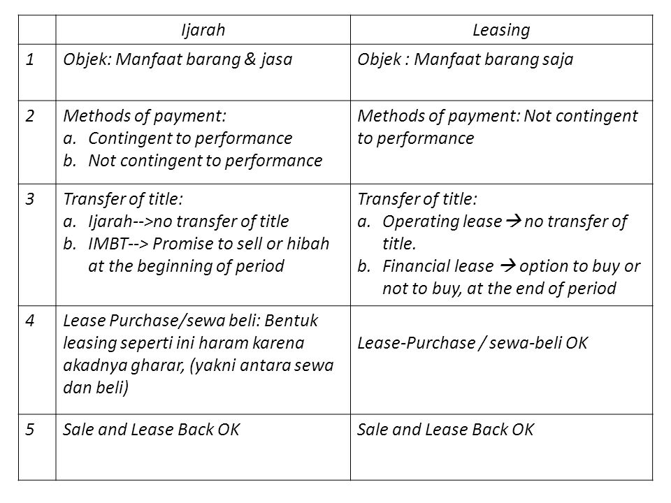 IjarahLeasing 1Objek: Manfaat barang & jasaObjek : Manfaat barang saja 2Methods of payment: a.Contingent to performance b.Not contingent to performanc