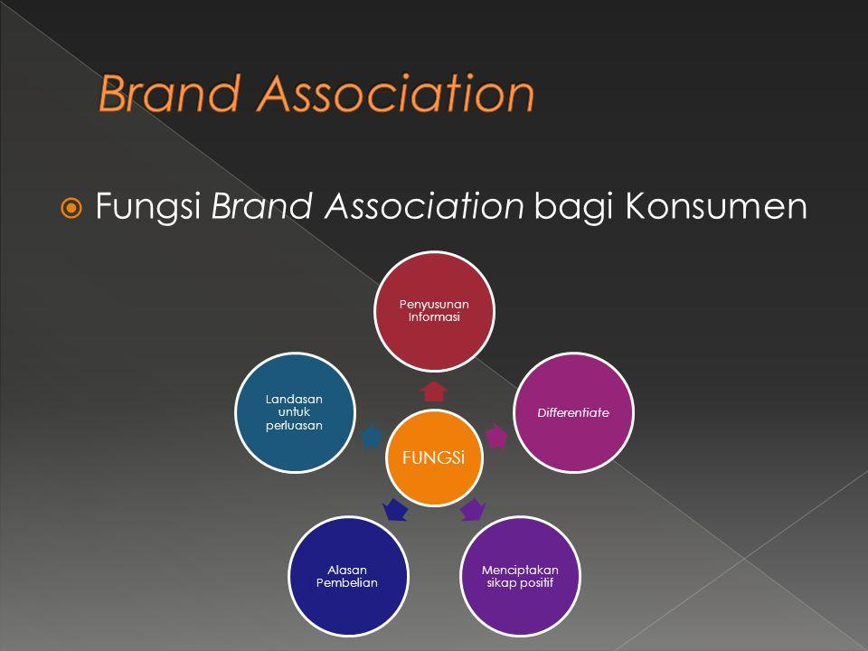  Fungsi Brand Association bagi Konsumen FUNGSi Penyusunan Informasi Differentiate Menciptakan sikap positif Alasan Pembelian Landasan untuk perluasan