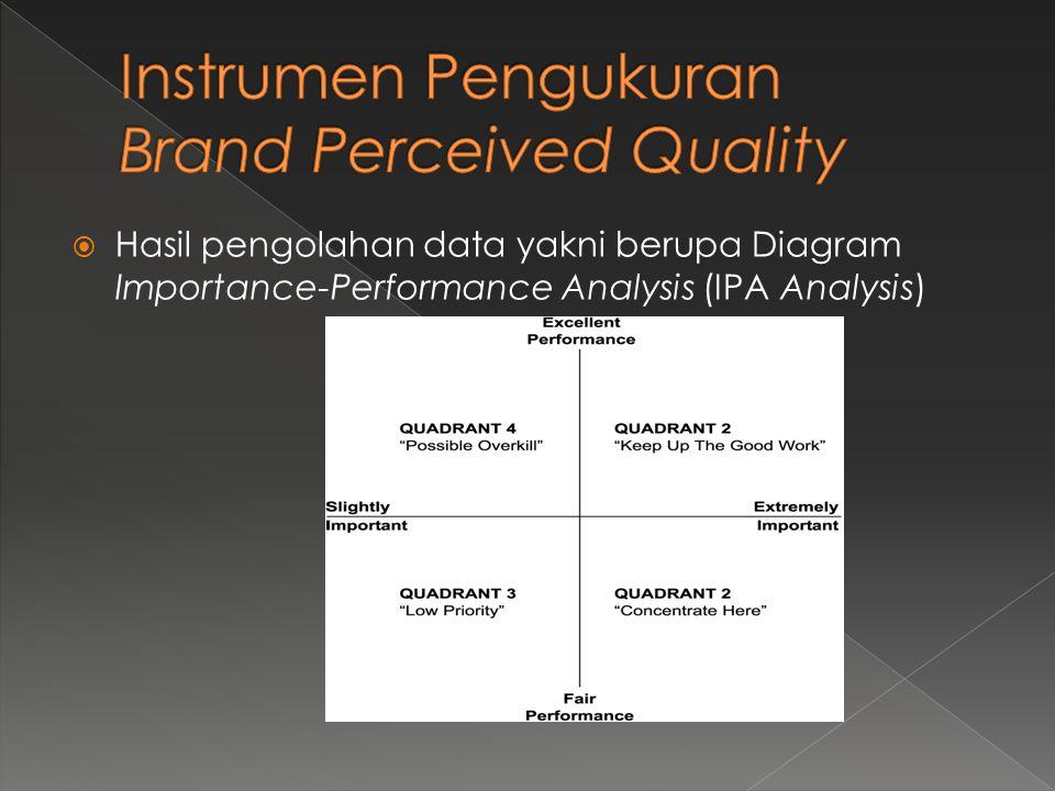  Hasil pengolahan data yakni berupa Diagram Importance-Performance Analysis (IPA Analysis)
