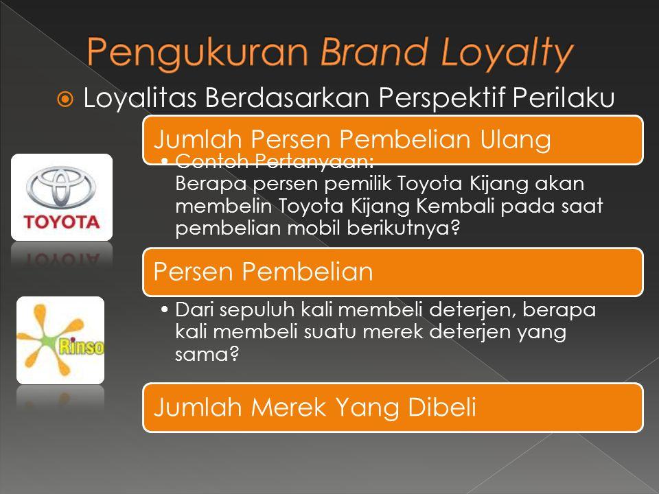  Loyalitas Berdasarkan Perspektif Perilaku Jumlah Persen Pembelian Ulang •Contoh Pertanyaan: Berapa persen pemilik Toyota Kijang akan membelin Toyota