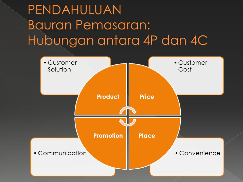 •Convenience•Communication •Customer Cost •Customer Solution ProductPrice PlacePromotion