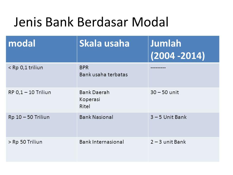 Jenis Bank Berdasar Modal modalSkala usahaJumlah (2004 -2014) < Rp 0,1 triliunBPR Bank usaha terbatas --------- RP 0,1 – 10 TriliunBank Daerah Koperas