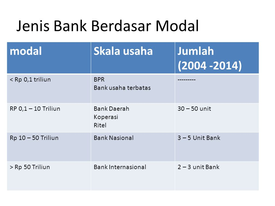 Jenis Bank Berdasar Modal modalSkala usahaJumlah (2004 -2014) < Rp 0,1 triliunBPR Bank usaha terbatas --------- RP 0,1 – 10 TriliunBank Daerah Koperasi Ritel 30 – 50 unit Rp 10 – 50 TriliunBank Nasional3 – 5 Unit Bank > Rp 50 TriliunBank Internasional2 – 3 unit Bank
