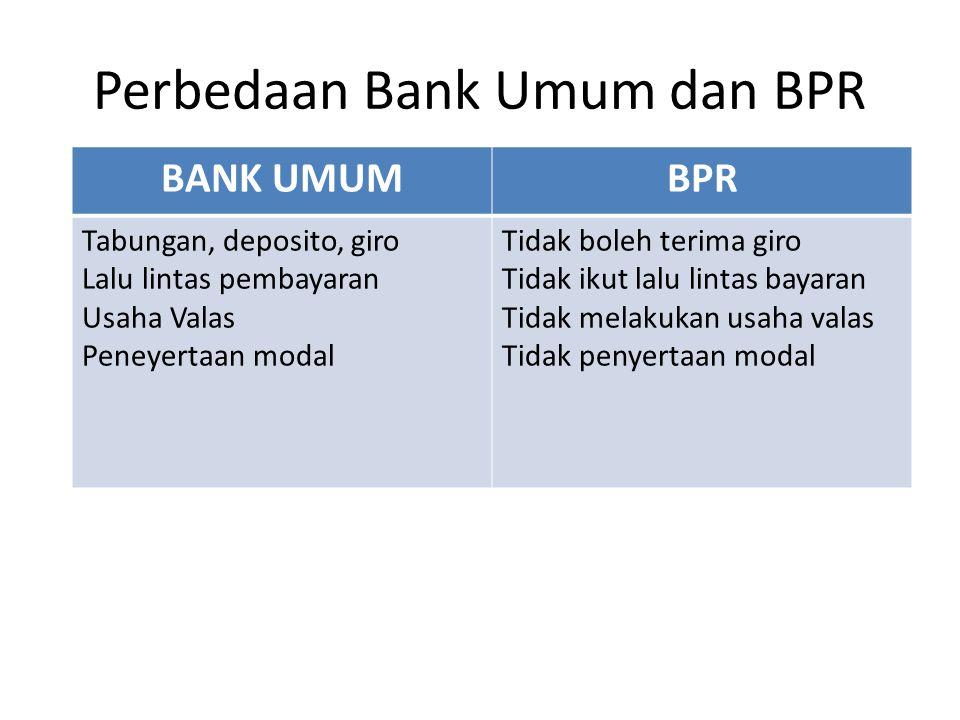 Perbedaan Bank Umum dan BPR BANK UMUMBPR Tabungan, deposito, giro Lalu lintas pembayaran Usaha Valas Peneyertaan modal Tidak boleh terima giro Tidak i