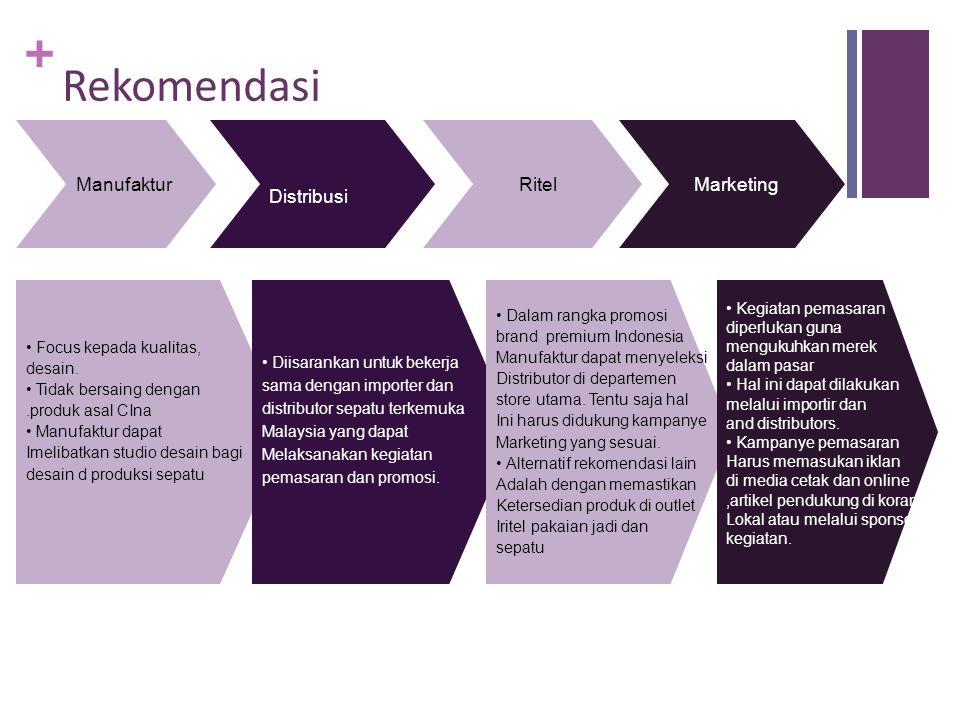 + Distribusi Ritel MarketingManufaktur • Focus kepada kualitas, desain. • Tidak bersaing dengan.produk asal CIna • Manufaktur dapat Imelibatkan studio