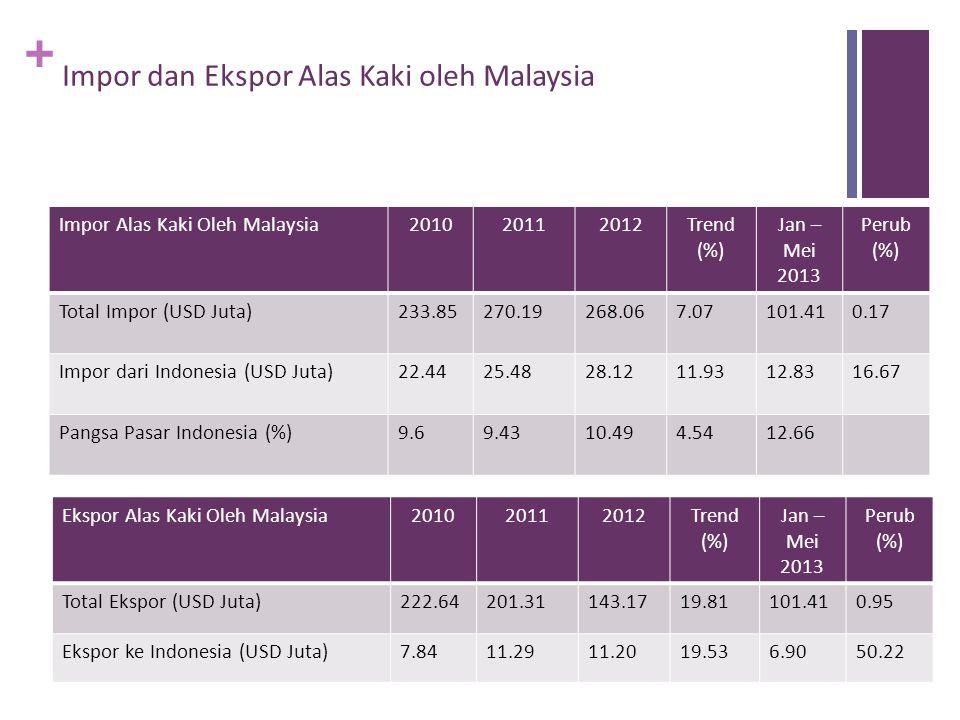 + Impor dan Ekspor Alas Kaki oleh Malaysia Impor Alas Kaki Oleh Malaysia201020112012Trend (%) Jan – Mei 2013 Perub (%) Total Impor (USD Juta)233.85270