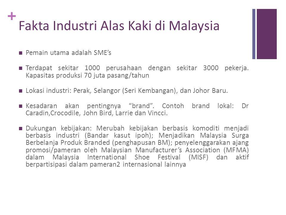 + Fakta Industri Alas Kaki di Malaysia  Pemain utama adalah SME's  Terdapat sekitar 1000 perusahaan dengan sekitar 3000 pekerja. Kapasitas produksi
