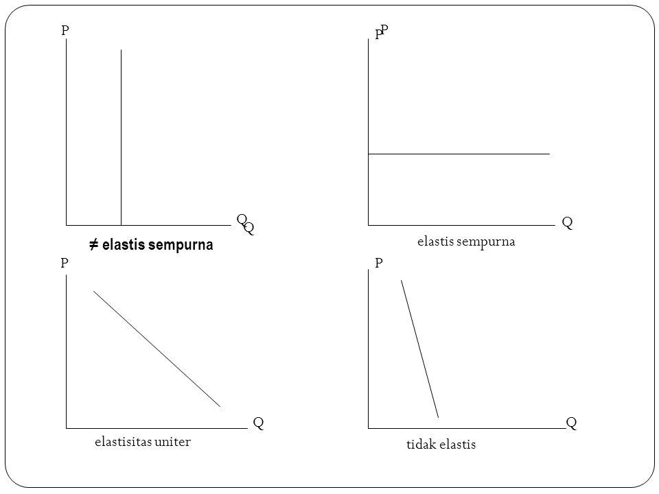 P ≠ elastis sempurna elastis sempurna Q Q P P elastisitas uniter tidak elastis QQ PP Q