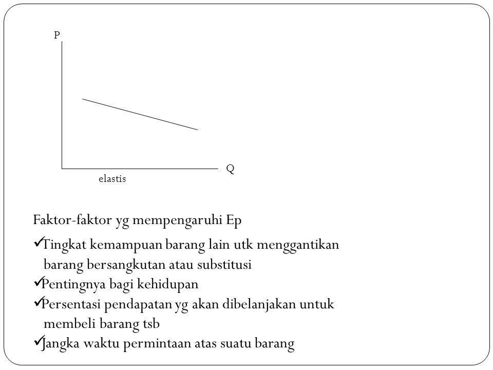 P elastis Q Faktor-faktor yg mempengaruhi Ep  Tingkat kemampuan barang lain utk menggantikan barang bersangkutan atau substitusi  Pentingnya bagi kehidupan  Persentasi pendapatan yg akan dibelanjakan untuk membeli barang tsb  Jangka waktu permintaan atas suatu barang
