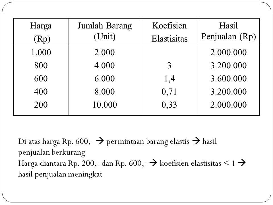 Harga (Rp) Jumlah Barang (Unit) Koefisien Elastisitas Hasil Penjualan (Rp) 1.000 800 600 400 200 2.000 4.000 6.000 8.000 10.000 3 1,4 0,71 0,33 2.000.000 3.200.000 3.600.000 3.200.000 2.000.000 Di atas harga Rp.