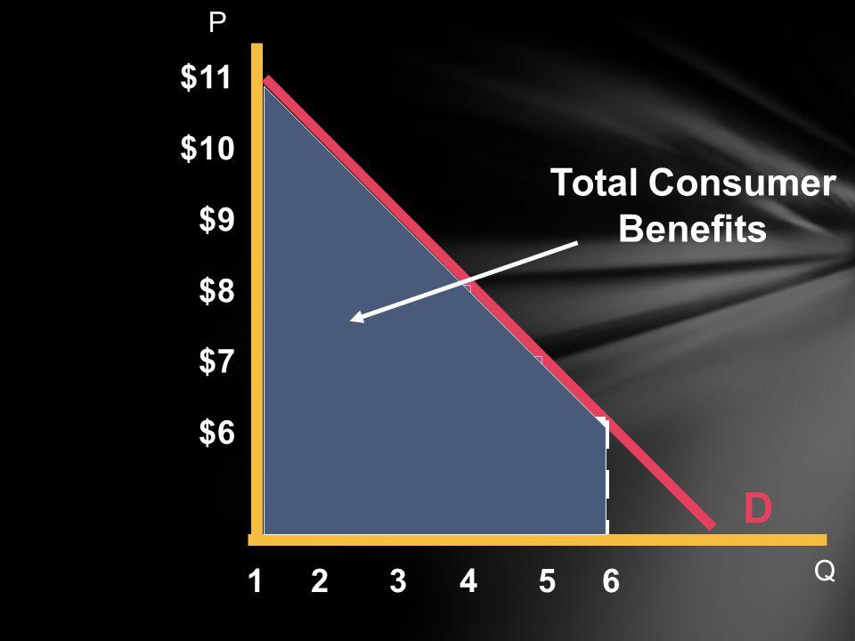 D $11 6 $10 $9 $8 $7 $6 54321 Total Consumer Benefits P Q