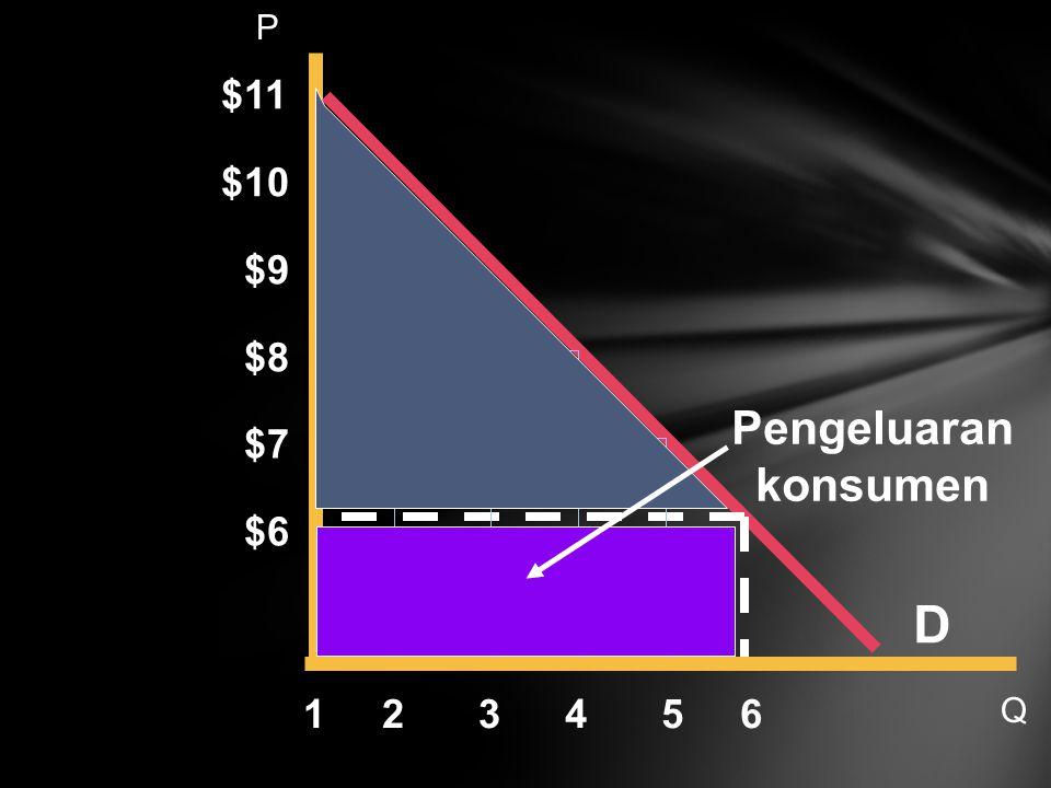 D $11 6 $10 $9 $8 $7 $6 54321 Pengeluaran konsumen P Q