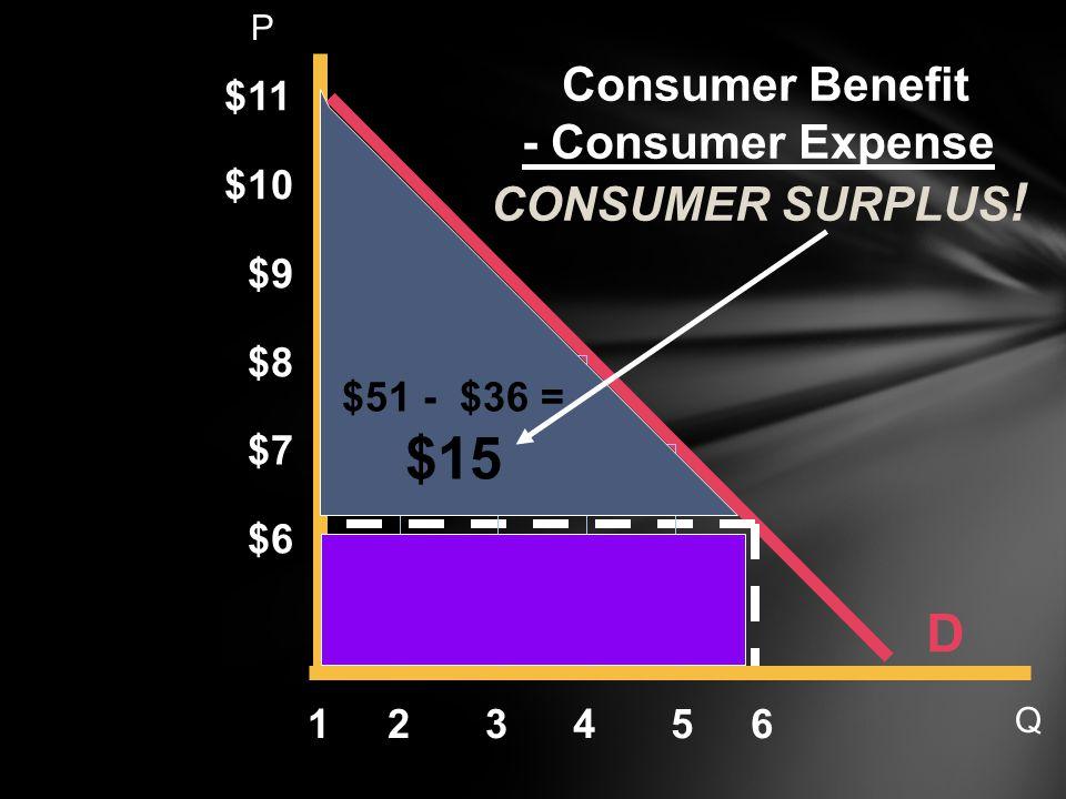D $11 6 $10 $9 $8 $7 $6 54321 Consumer Benefit - Consumer Expense CONSUMER SURPLUS .