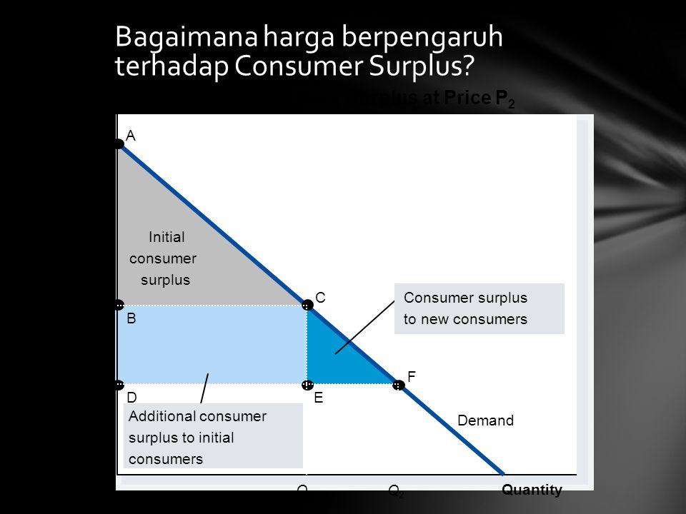 Bagaimana harga berpengaruh terhadap Consumer Surplus.