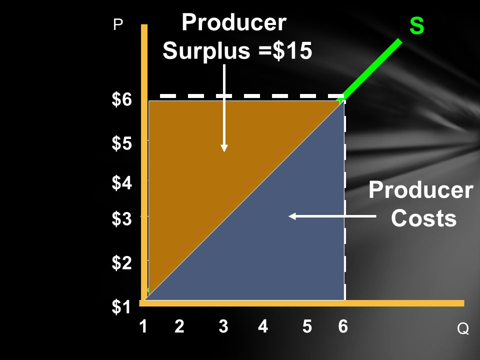 S $6 6 $5 $4 $3 $2 $1 54321 Producer Surplus =$15 Producer Costs P Q