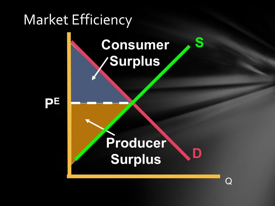 S D PEPE Consumer Surplus Producer Surplus Q