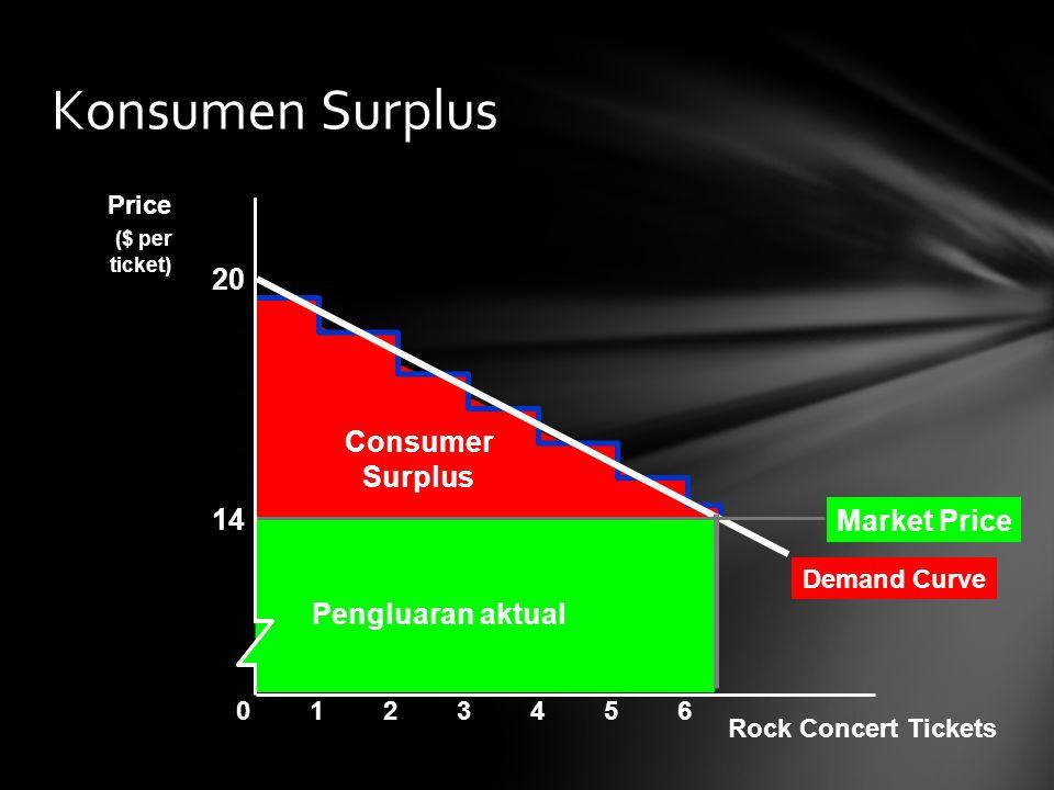 Demand Curve Consumer Surplus Konsumen Surplus Rock Concert Tickets Price ($ per ticket) 2345601 Pengluaran aktual 14 20 Market Price