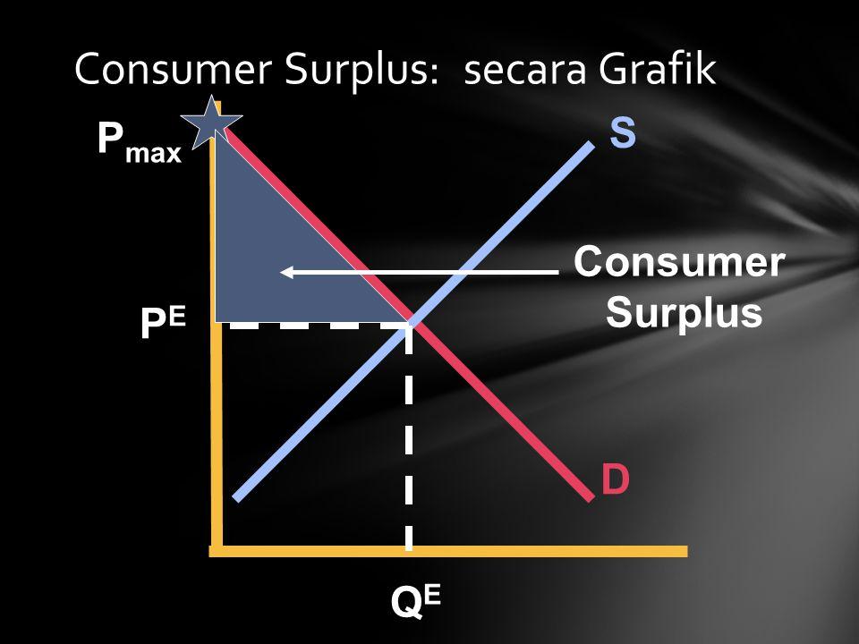 Consumer Surplus: secara Grafik S D P max PEPE QEQE Consumer Surplus