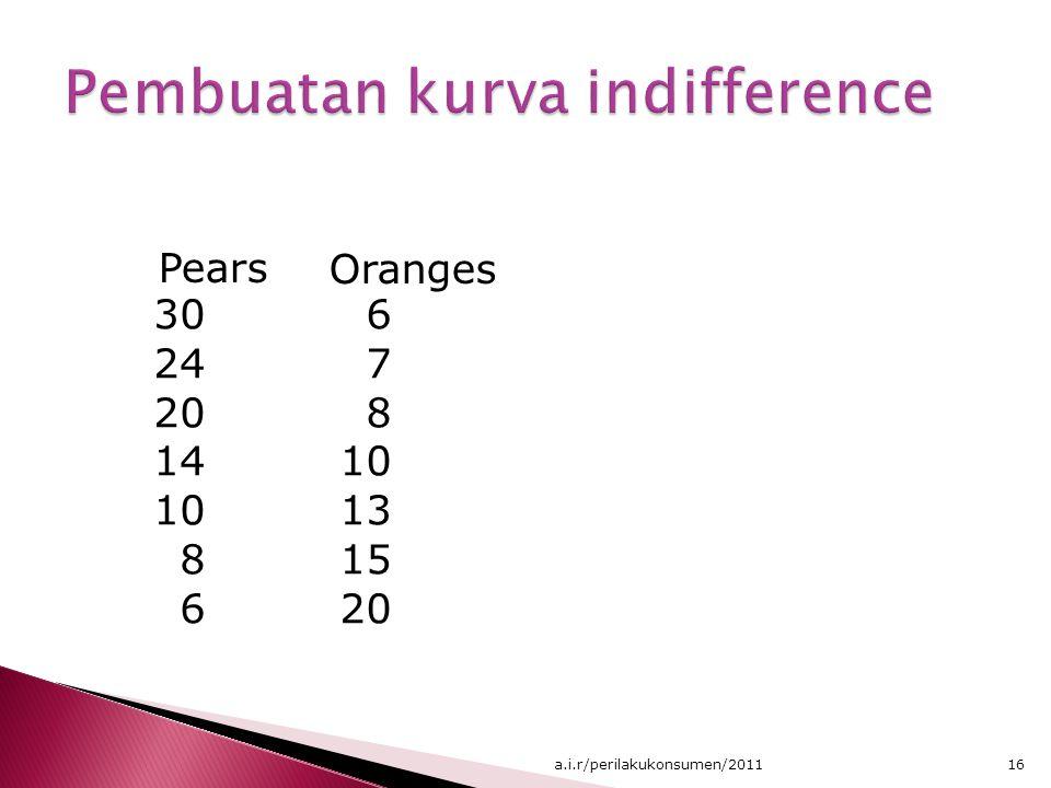 Pears 30 24 20 14 10 8 6 Oranges 6 7 8 10 13 15 20 16a.i.r/perilakukonsumen/2011