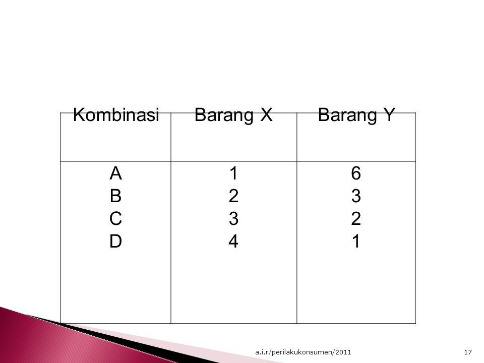KombinasiBarang XBarang Y ABCDABCD 12341234 63216321 17a.i.r/perilakukonsumen/2011