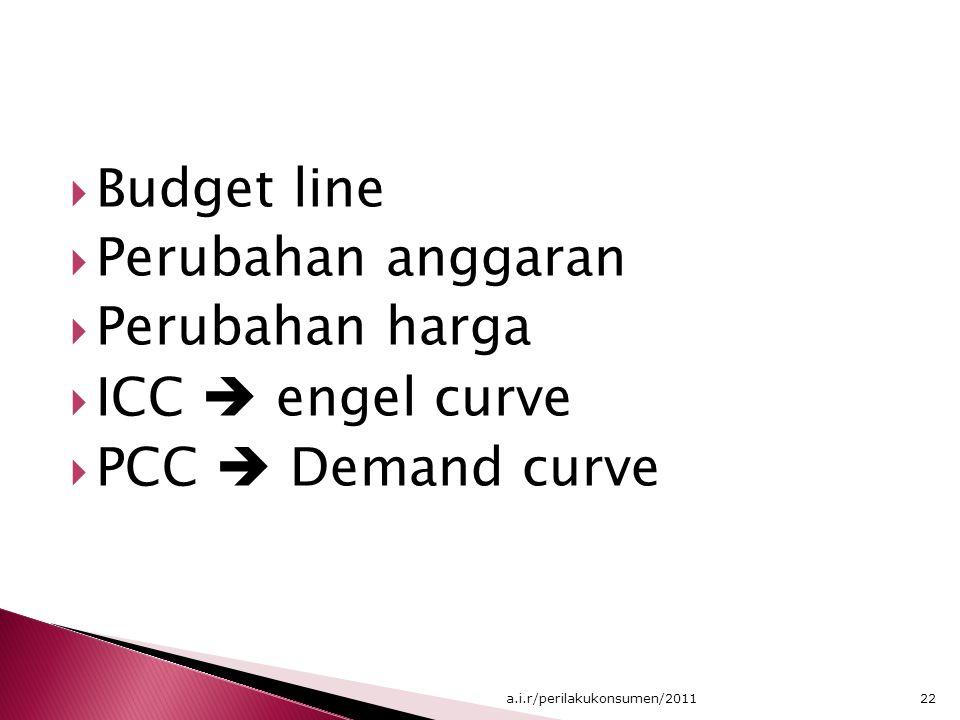  Budget line  Perubahan anggaran  Perubahan harga  ICC  engel curve  PCC  Demand curve 22a.i.r/perilakukonsumen/2011
