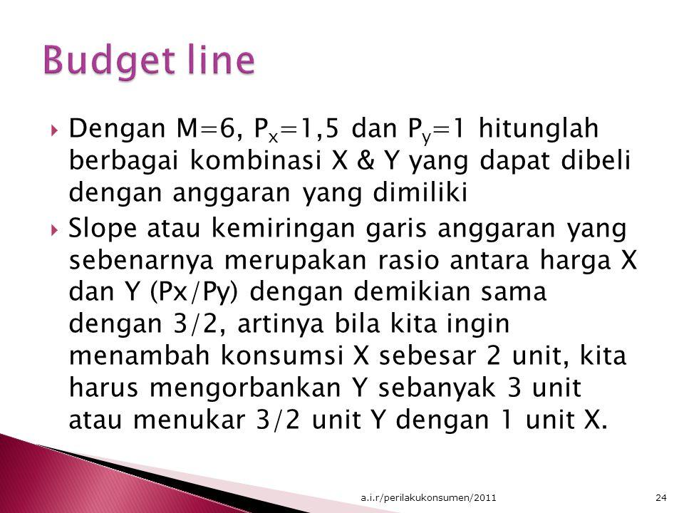  Dengan M=6, P x =1,5 dan P y =1 hitunglah berbagai kombinasi X & Y yang dapat dibeli dengan anggaran yang dimiliki  Slope atau kemiringan garis ang