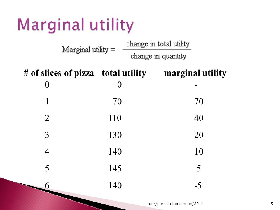 0 1 70 2 110 3 130 4 140 5 145 6 140 - 70 40 20 10 5 -5 # of slices of pizza total utilitymarginal utility 5a.i.r/perilakukonsumen/2011