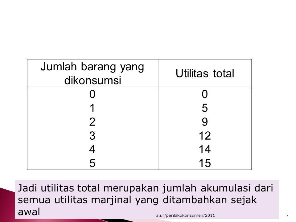 Jumlah barang yang dikonsumsi Utilitas total 012345012345 0 5 9 12 14 15 Jadi utilitas total merupakan jumlah akumulasi dari semua utilitas marjinal y