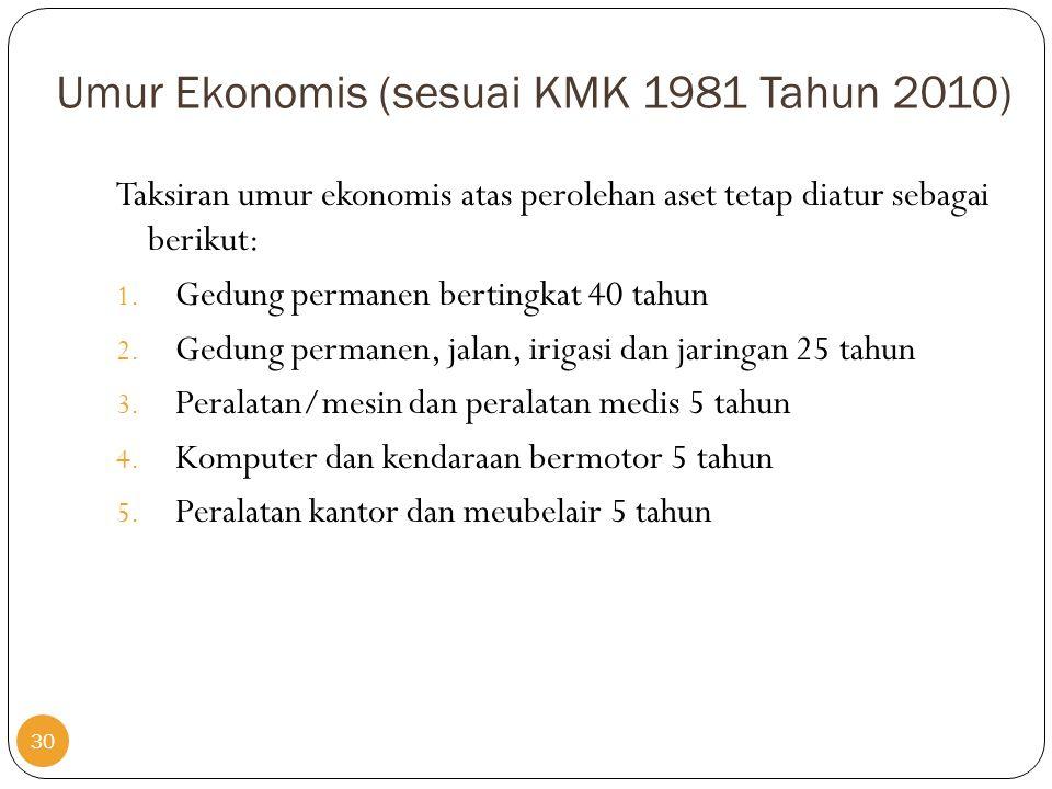 Umur Ekonomis (sesuai KMK 1981 Tahun 2010) Taksiran umur ekonomis atas perolehan aset tetap diatur sebagai berikut: 1. Gedung permanen bertingkat 40 t