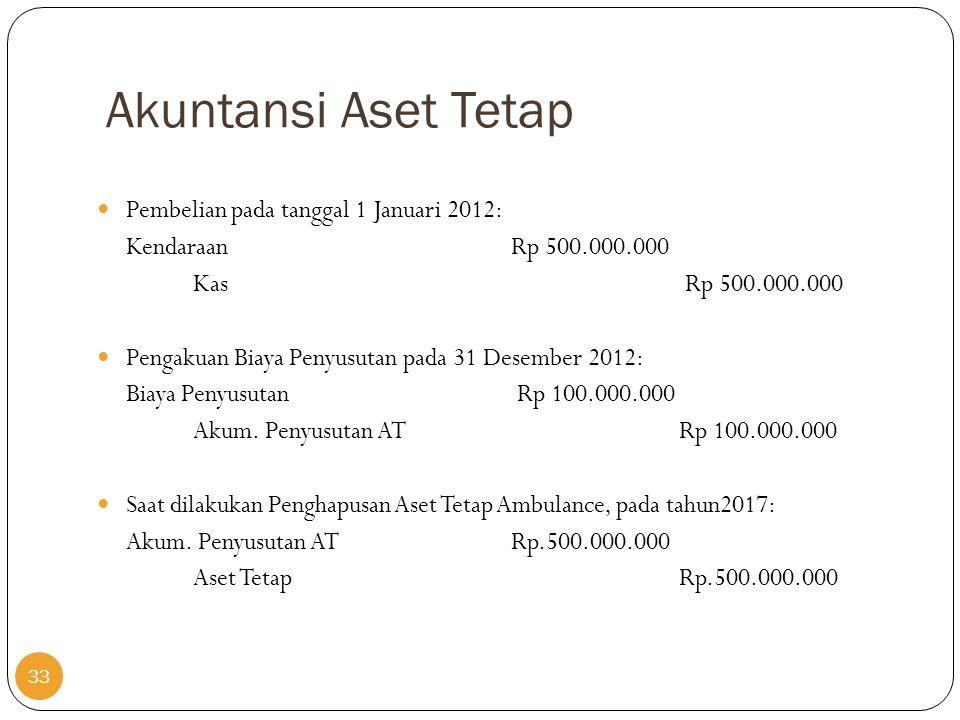 Akuntansi Aset Tetap  Pembelian pada tanggal 1 Januari 2012: Kendaraan Rp 500.000.000 Kas Rp 500.000.000  Pengakuan Biaya Penyusutan pada 31 Desembe