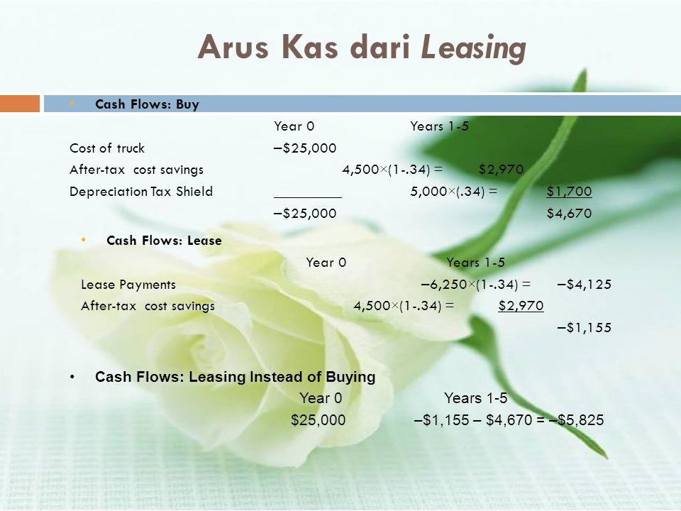 Arus Kas dari Leasing •Cash Flows: Buy Year 0Years 1-5 Cost of truck – $25,000 After-tax cost savings4,500×(1-.34) = $2,970 Depreciation Tax Shield5,0