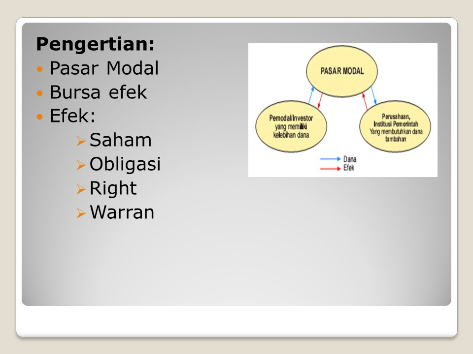 Pengertian:  Pasar Modal  Bursa efek  Efek:  Saham  Obligasi  Right  Warran