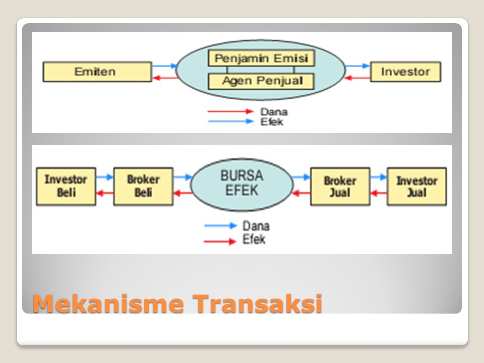 UNSUR-UNSUR INSIDER TRADING INSIDE INFORMATION INSIDER SECURITIES TRANSACTION