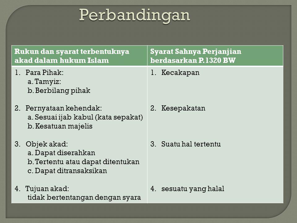 Perbandingan Rukun dan syarat terbentuknya akad dalam hukum Islam Syarat Sahnya Perjanjian berdasarkan P.1320 BW 1.Para Pihak: a. Tamyiz: b. Berbilang